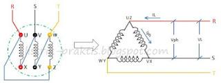 Hubungan belitan motor segitiga / delta