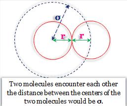 Effective volume of a gas molecule by Van der Waals