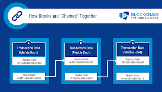"""How are Blocks """"Chained"""" Together?"""