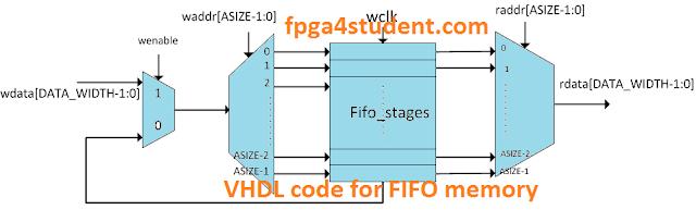 VHDL code for FIFO Memory
