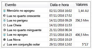 efemérides astronomicas - novembro de 2016