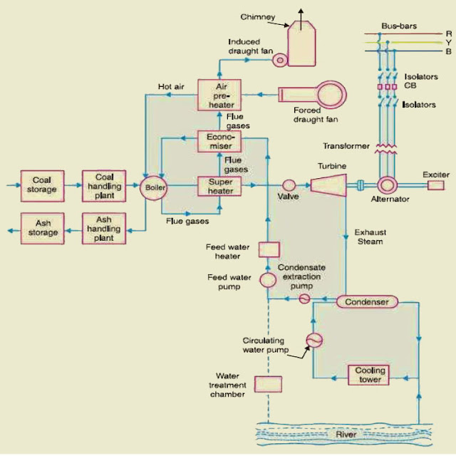 what is thermal power plant, thermal power plant layout, steam power plant, thermal power station, working of steam power plant @electrical2z