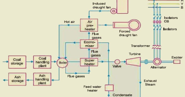 What is Thermal Power Plant? Working and Operation ... Power Plant Schematic Diagram on power plant transistors, power plant layout, surface condenser, diesel power plant diagram, electrostatic precipitator, solar power, centrifugal fan, steam plant diagram, air preheater, biomass power plant diagram, power station, oil power plant diagram, power plant electrical diagram, power plant block diagram, power plant overhead view, combined cycle, steam engine, cooling tower, thermal power plant diagram, fossil fuel power plant operating diagram, architectural solar diagram, power plant overview diagram, geothermal power, nuclear reactor, electric power plant diagram, power plant diagram simple, solar cell, small biomass diagram diagram, power plant network diagram, power plant diagrams process, nuclear fuel diagram, power plant dimensions, nuclear power, fossil-fuel power plant,