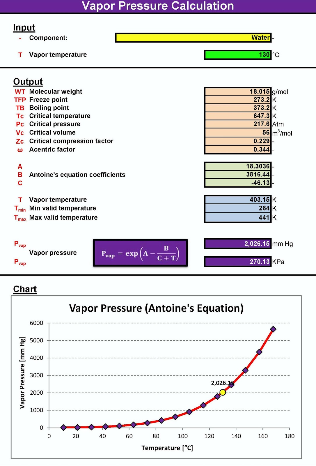 Vapor Pressure Calculation