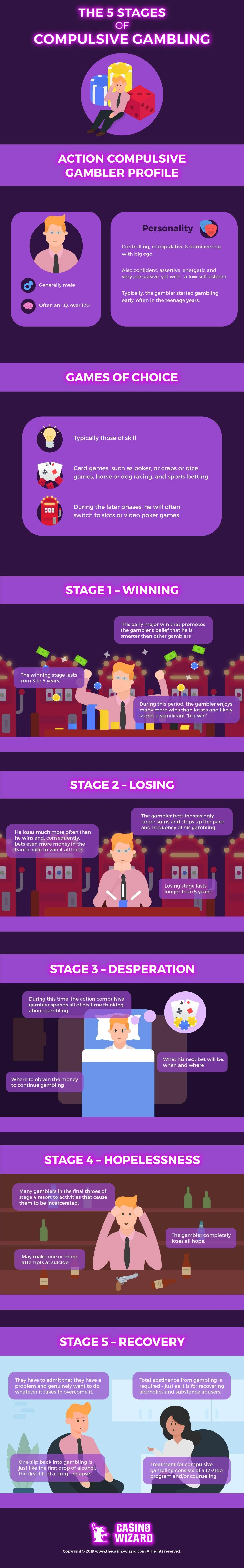 The 5 Stage of Compulsive Gambling #infographic