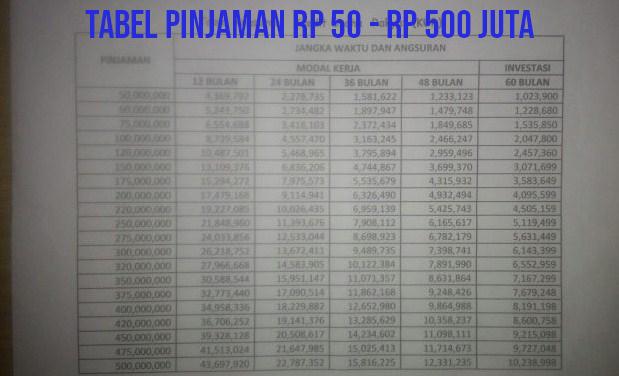Tabel Angsuran Kur Bri Rp 5 Juta Rp 500 Juta Keuangan Dan Perbankan