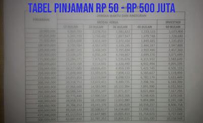 Tabel Angsuran KUR BRI 2021 Plafon 100 Juta
