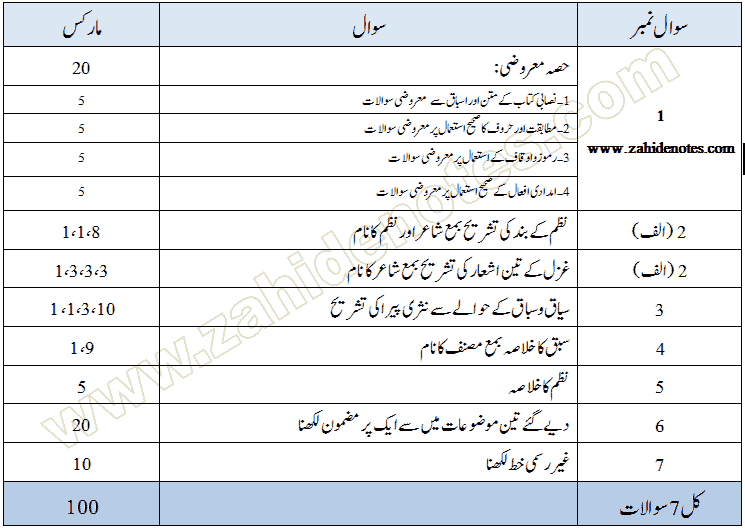 2nd year urdu paper pattern 2020 punjab board