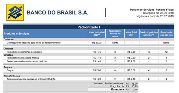 Quadro de tarifas bancárias cobradas pelo banco do Brasil 06/2020
