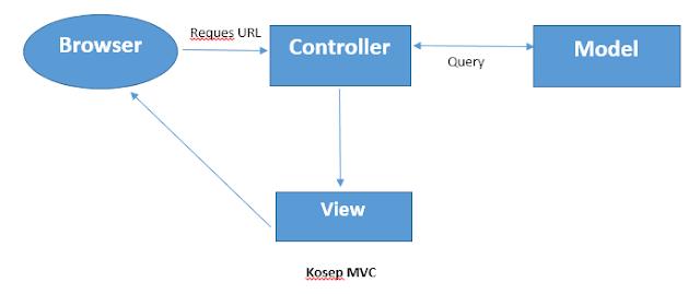 Contoh PHP menggunkan konsep MVC
