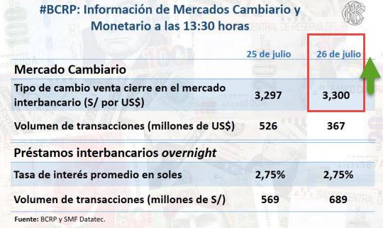 Tipo de Cambio Dólar Perú SBS BCR