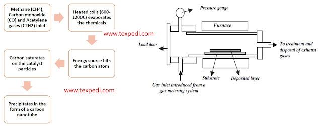CVD method   Texpedia