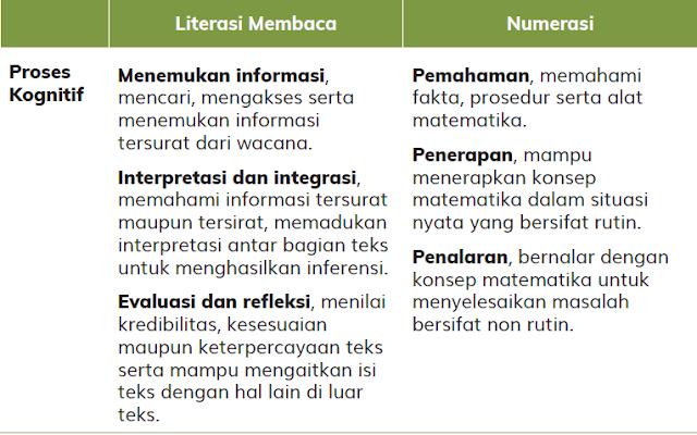 Proses Kognitif Literasi dan Numerasi