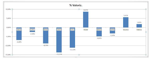 valorização da carteira de Value Investing - Agosto