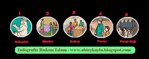 Soal Ulangan PAI Kelas 1 SD Semester 1 Bab Mengenal Rukun Islam