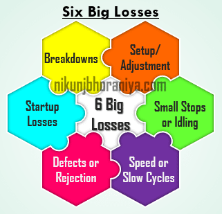 Six Big Losses