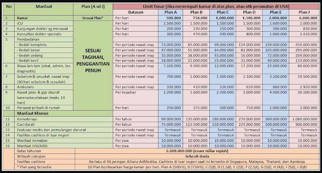 Tabel manfaat dasar SmartMed Premier Plan A sampai dengan J