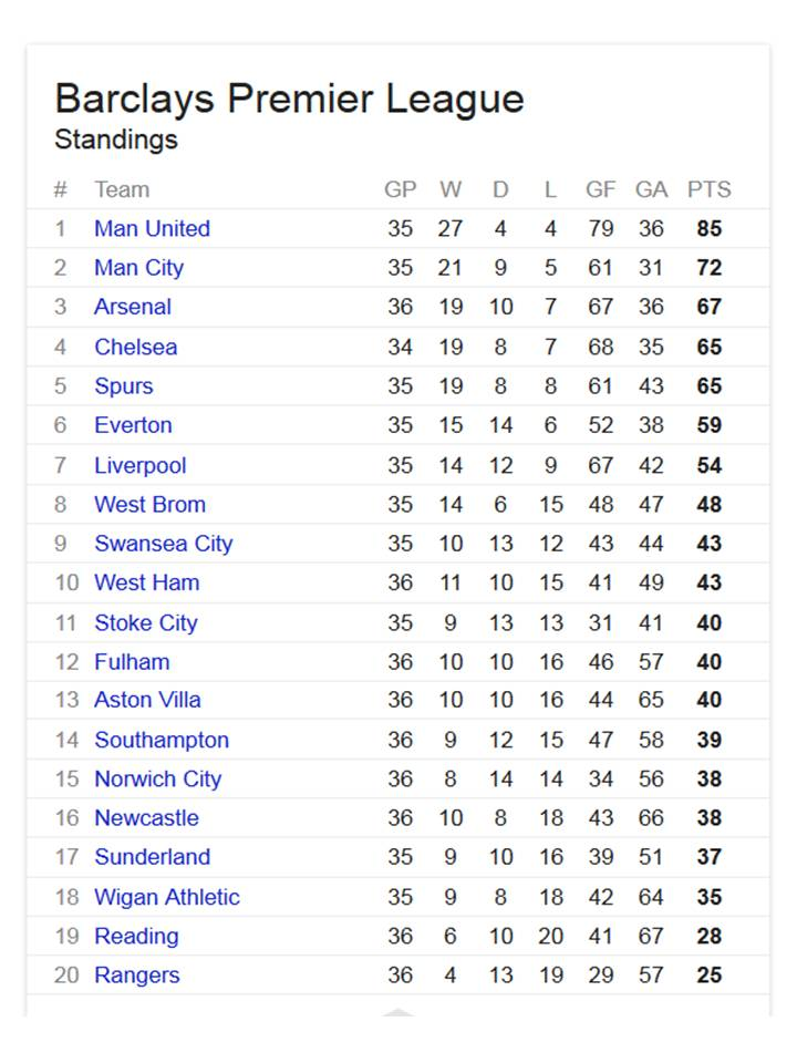 premier league standings - photo #2