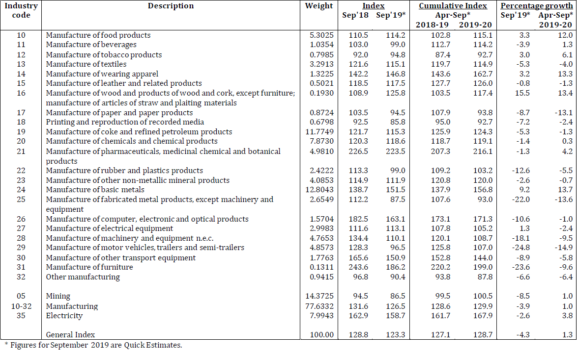 Index of Industrial Production (IIP) for September 2019 stands at 123.3