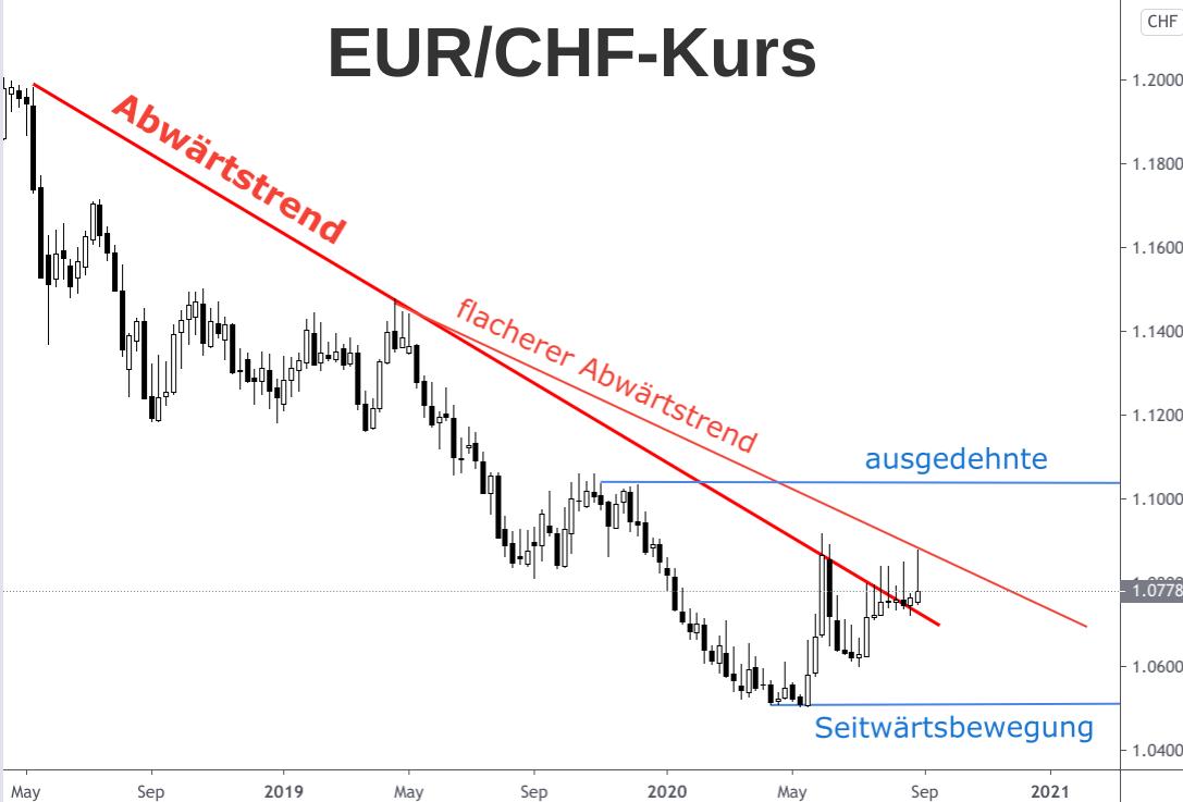 Abwärtstrend Euro-Franken-Kurs 2018-2020, Wechselkursprognose 2021