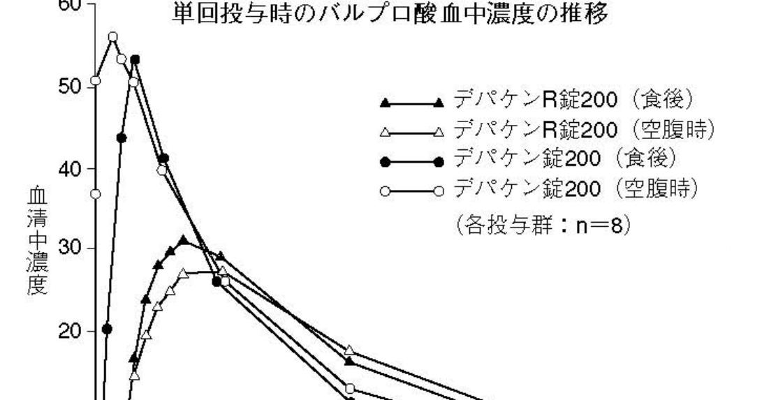 酸 錠 バルプロ ナトリウム