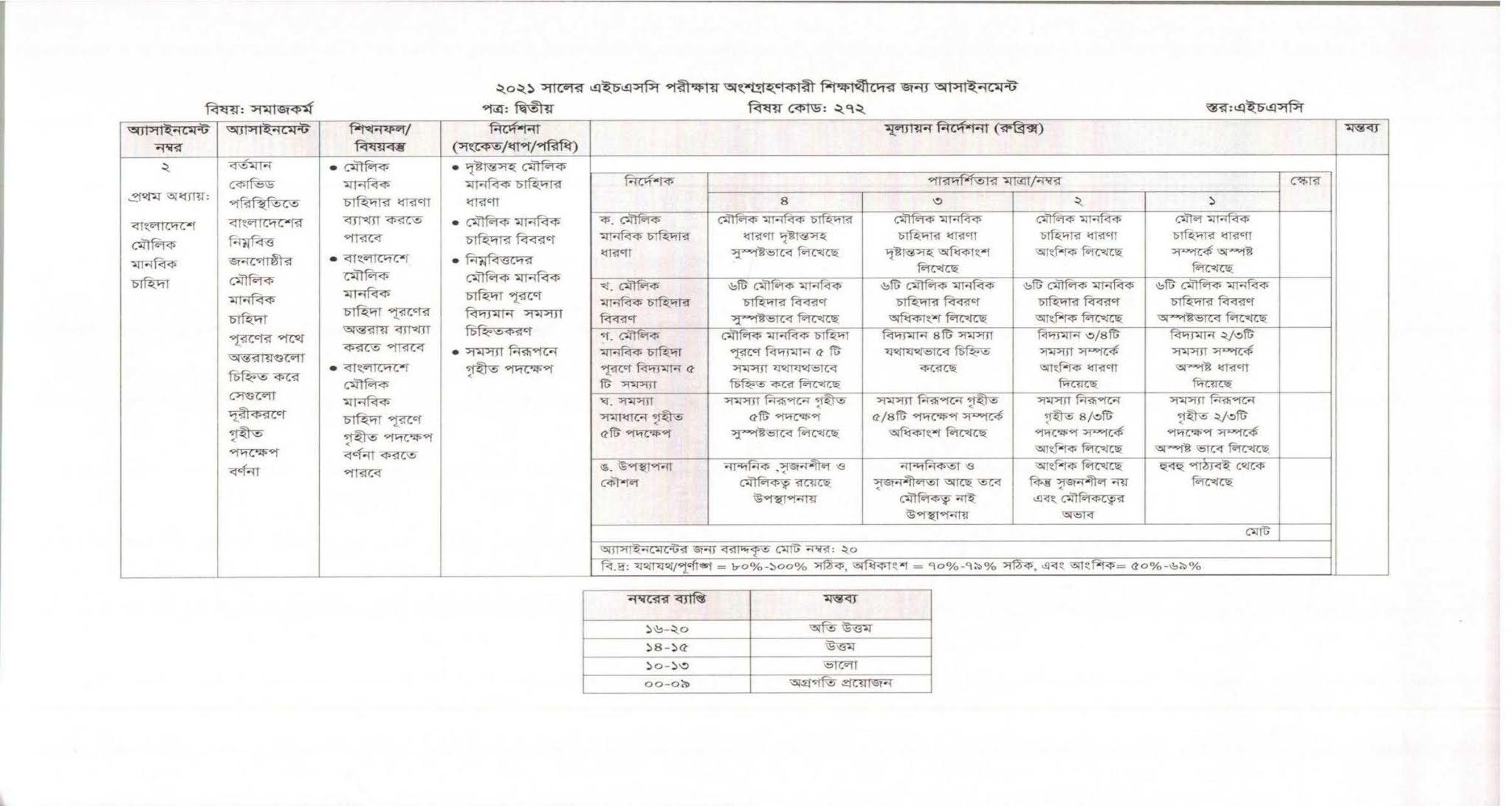 3rd week HSC Social Work 2nd Paper Assignment 2021