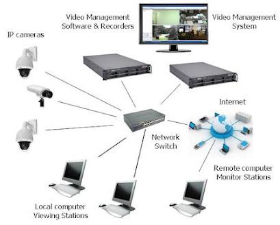 IP Camera Diagram