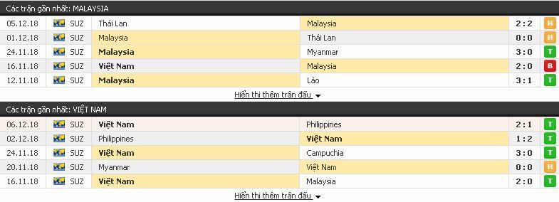 Tip bóng đá chọn lọc Malaysia vs Việt Nam, 19h45 ngày 11/12/2018 Malaysia3