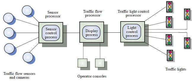 Gambar 10.1 Model Kontrol Lalu Lintas