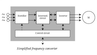 block-diagram-VFD-variable-frequency-drive