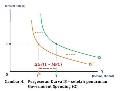 Pergeseran Kurva IS - setelah penurunan Government Spending (G) - www.ajarekonomi.com
