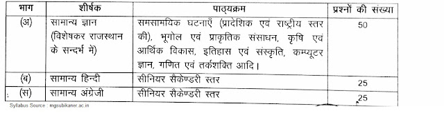 MGSU Bikaner 36 LDC Recruitment 2017, Admit Card & Results