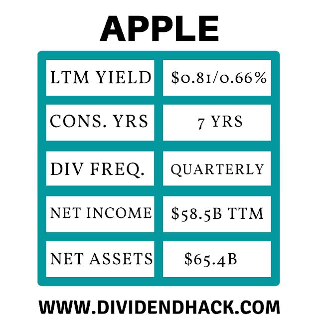image of Apple Quick Stats | Dividendhack.com