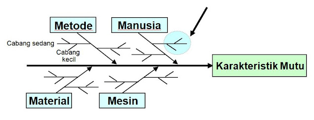 Karakteristik Mutu Fish Bone Diagram