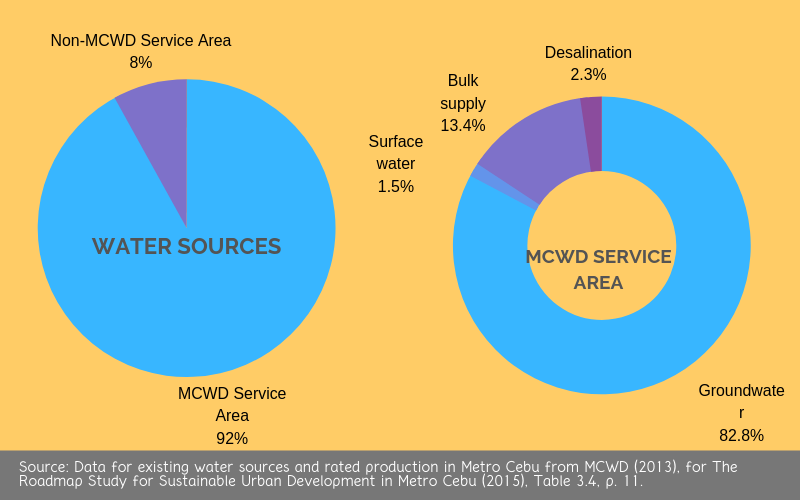 Existing Water Sources and Rated Production in Metro Cebu