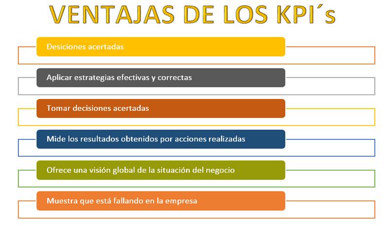ventajas-de-aplicacion-KPI