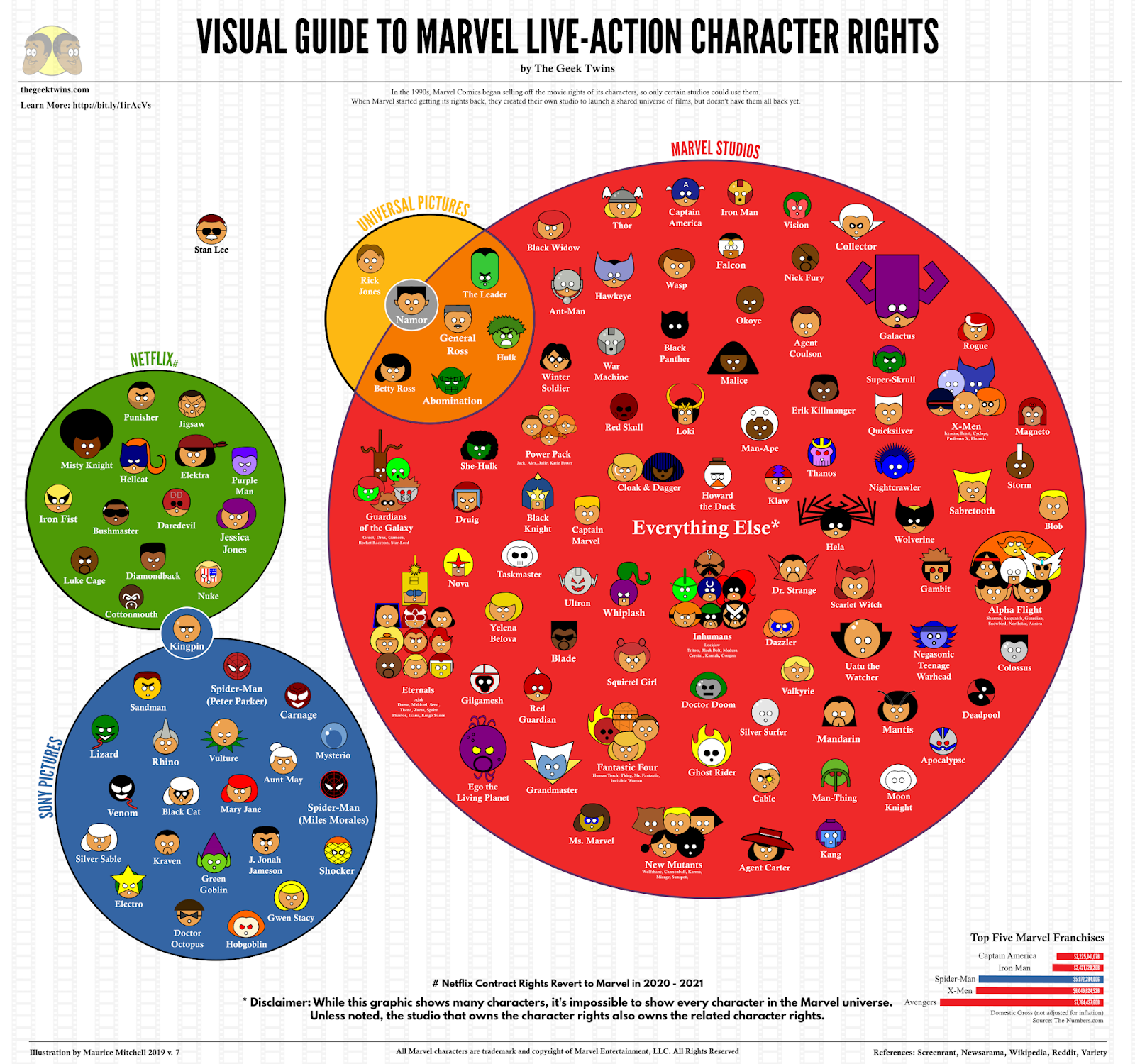 Marvel Movie Rights Infographic