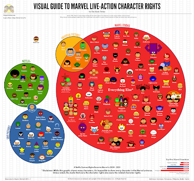 Chart of the Marvel Live-Action Character Rights by The Geek Twins