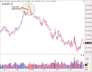 Gaps na bolsa de valores