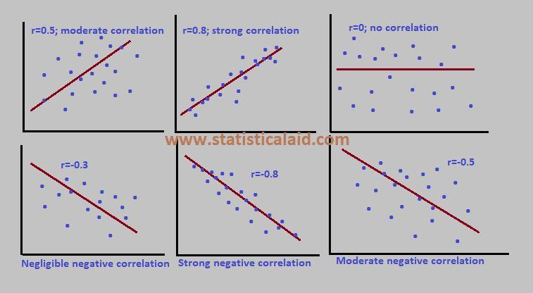 Correlation interpretation