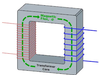 Transformer-core