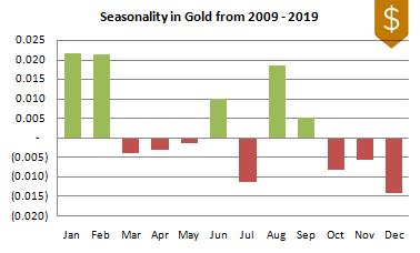 Gold Seasonality 2009-2019