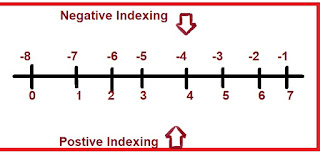 Indexing values