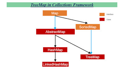 TreeMap in Java Collections
