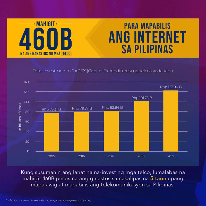 Telcos invested over PHP 460B in the past 5 years to improve PH internet