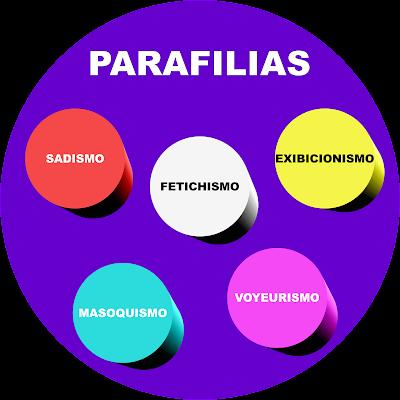 Parafilias são comportamentos classificados popularmente como Taras, Perversão ou Transtornos Sexuais.