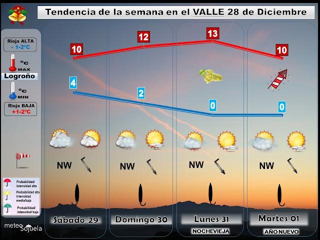 Tendencia del tiempo en Nochevieja y Año Nueva en La Rioja por Jose Calvo de Meteosojuela