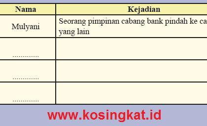 Kunci Jawaban IPS Kelas 8 Halaman 88 Aktivitas Individu