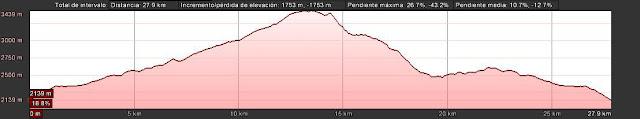 Perfil de la ruta al Pico Mulhacén desde la Hoya del Portillo en Sierra Nevada.