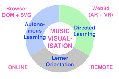 Music Visualisation Aggregator Platform: Overview #VisualFutureOfMusic #WorldMusicInstrumentsAndTheory